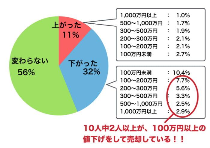 売却した人の査定額との比較