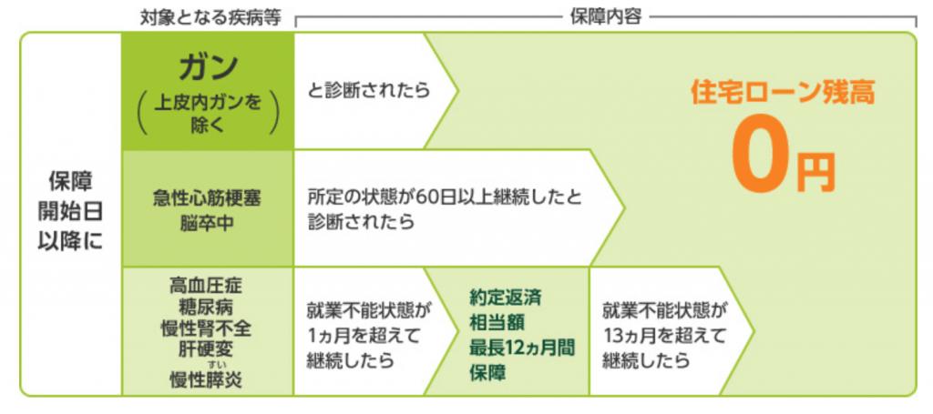 三井住友銀行の8大特約