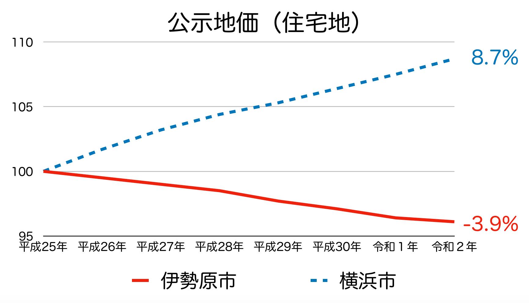 伊勢原市の公示地価の推移(令和2年)
