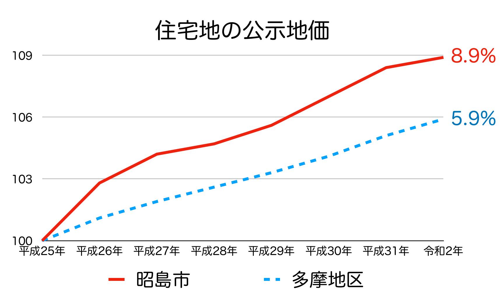 昭島市の公示地価の推移(令和2年)