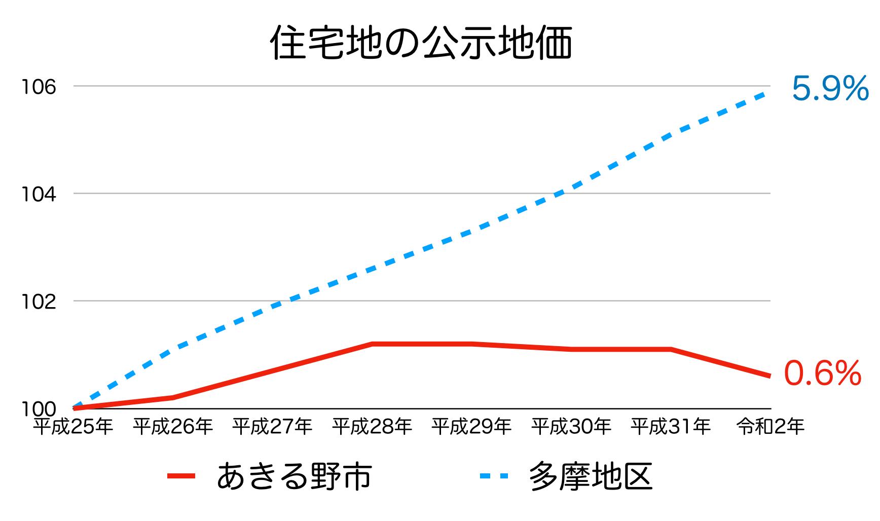 あきる野市の公示地価の推移(令和2年)