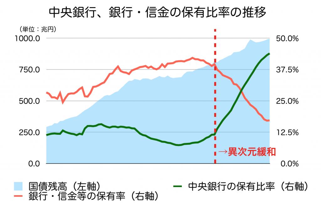 日銀と銀行の国債保有比率