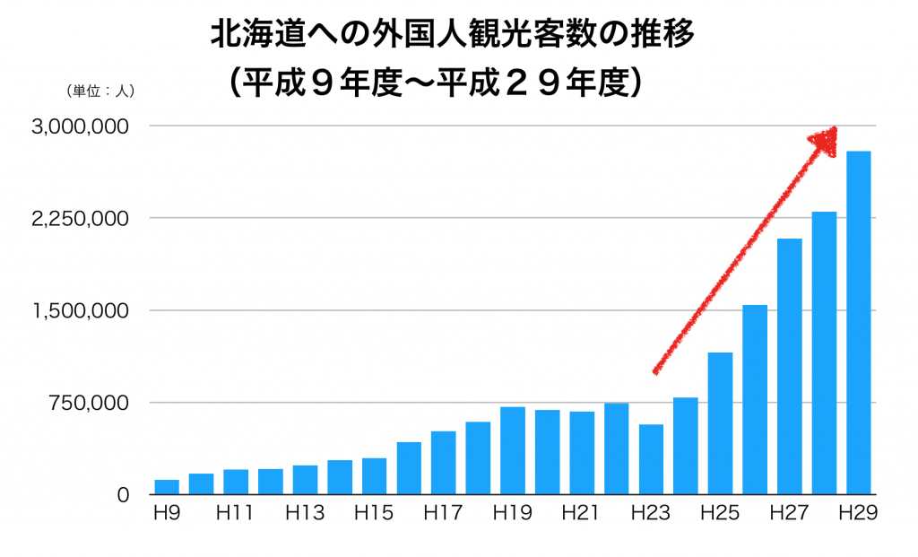 北海道への外国人観光客数
