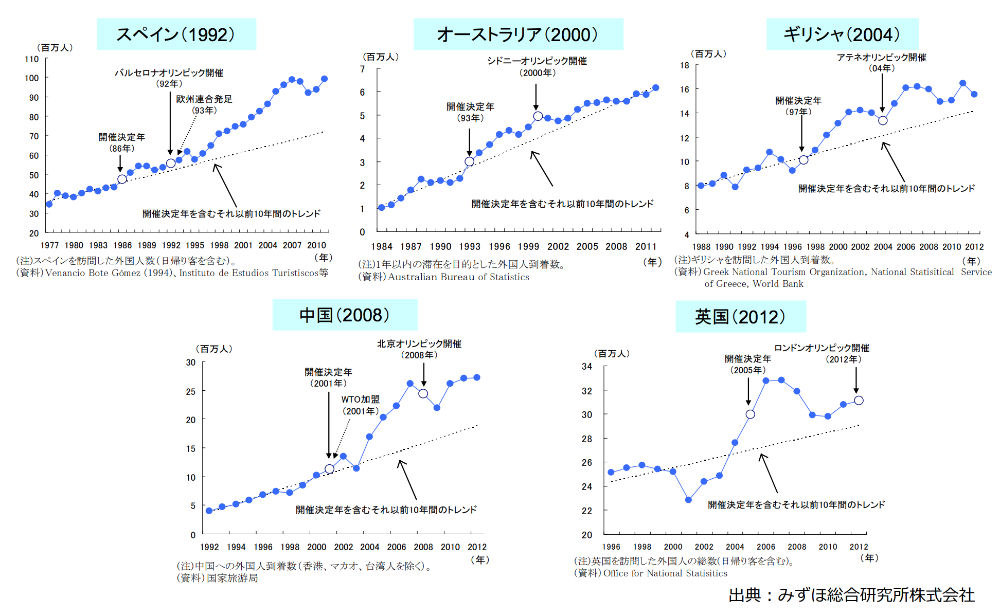 オリンピック開催国の観光客数の推移