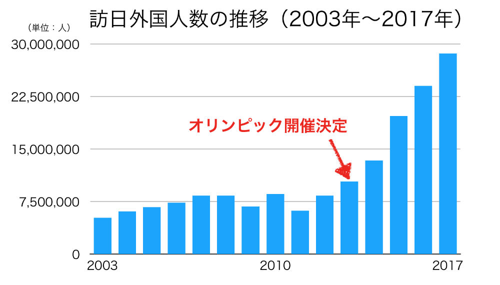 外国人観光客数の推移