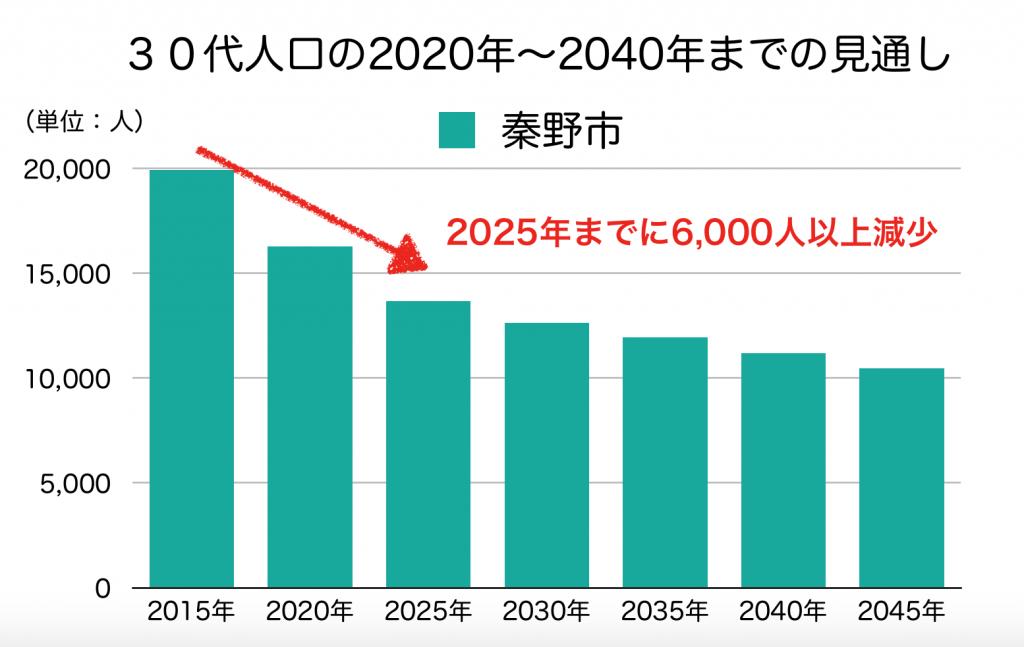 秦野市の30代人口の予測