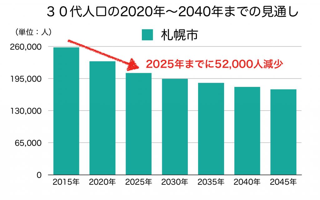 札幌市の30代人口の予測