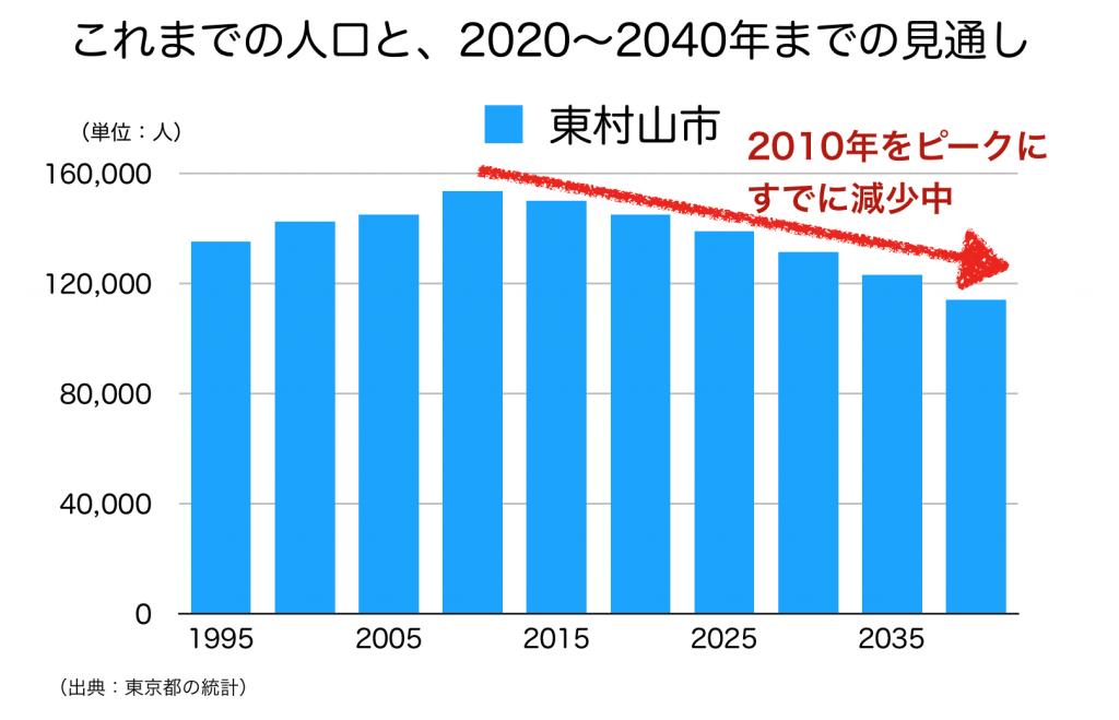 東村山市の人口予測