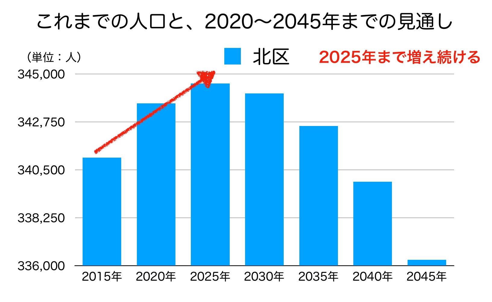 東京都北区の人口予測