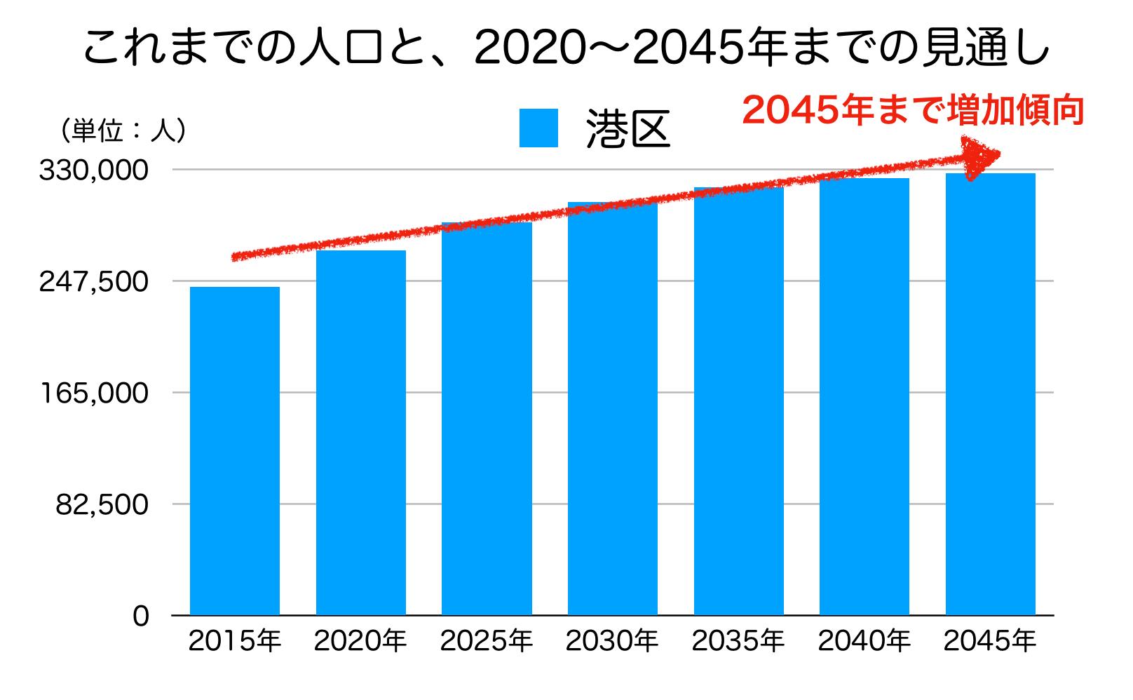 港区の人口予測