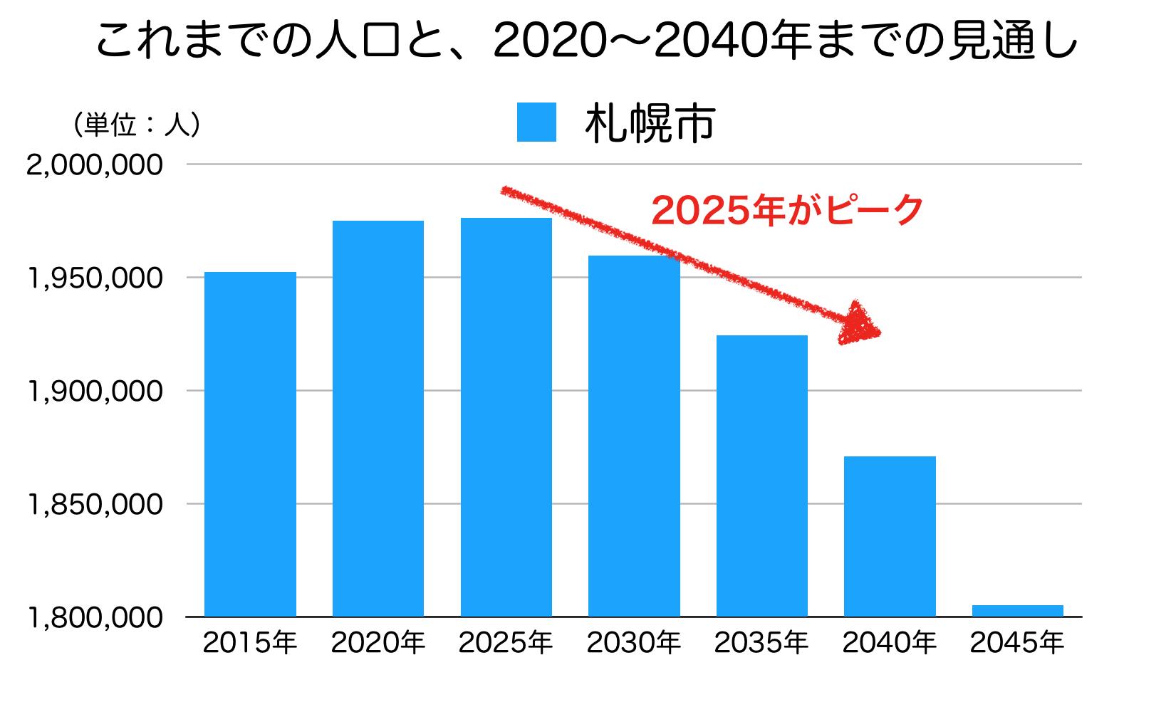 札幌市の人口の予測