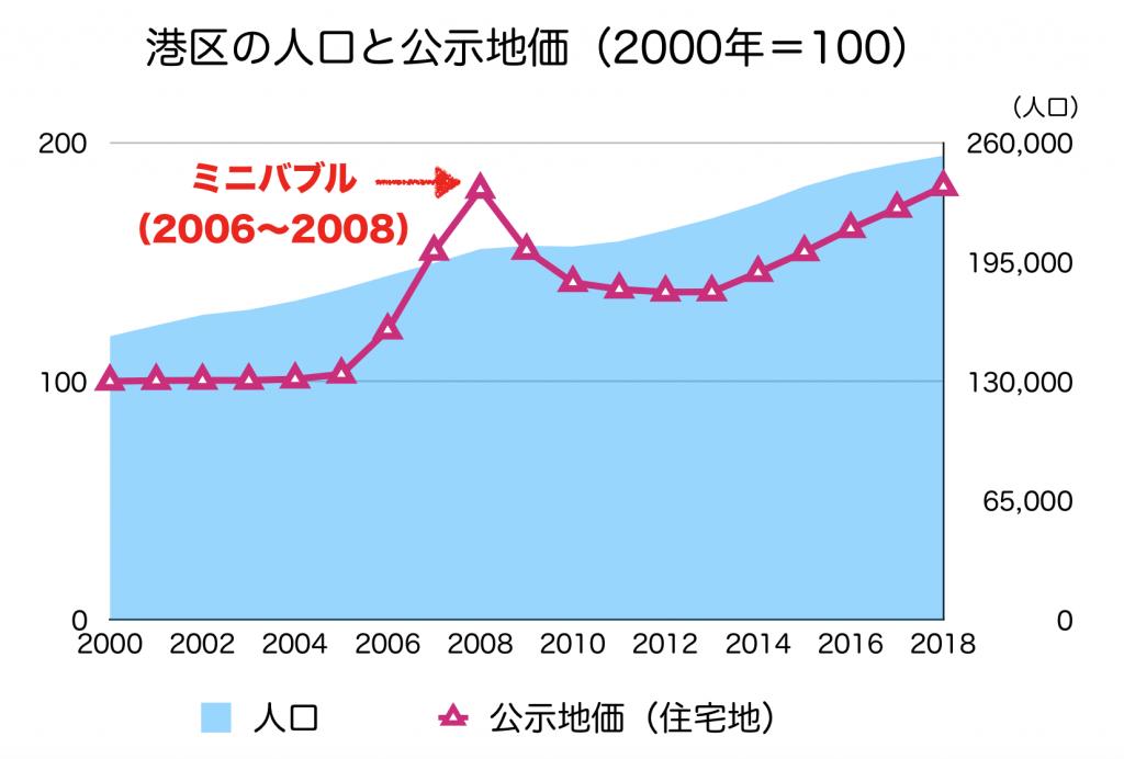 港区の公示地価と人口_2000年以降