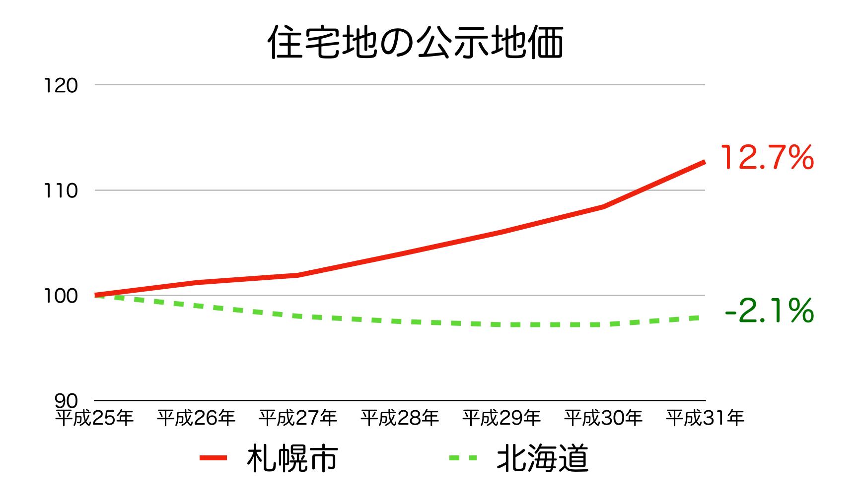 札幌市の公示地価 H25-H31
