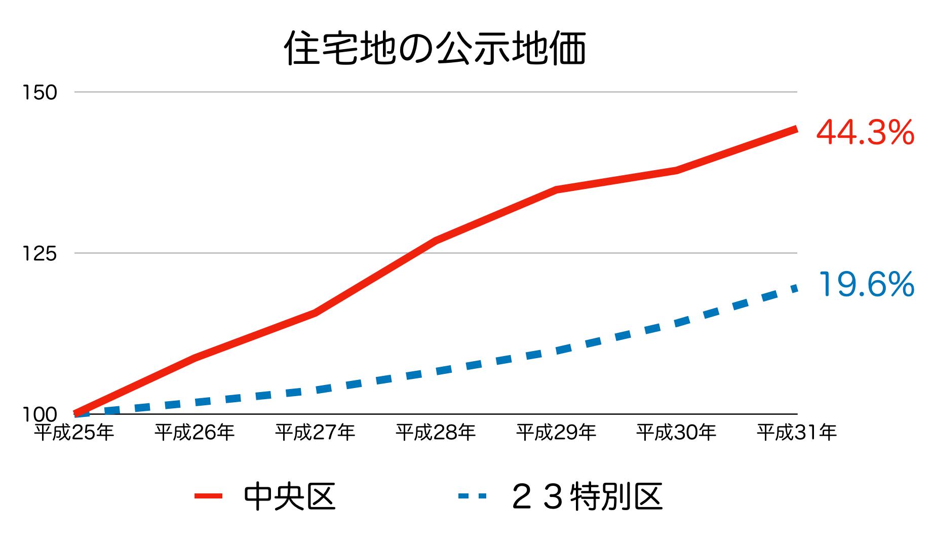 東京都中央区の公示地価 H25-H31