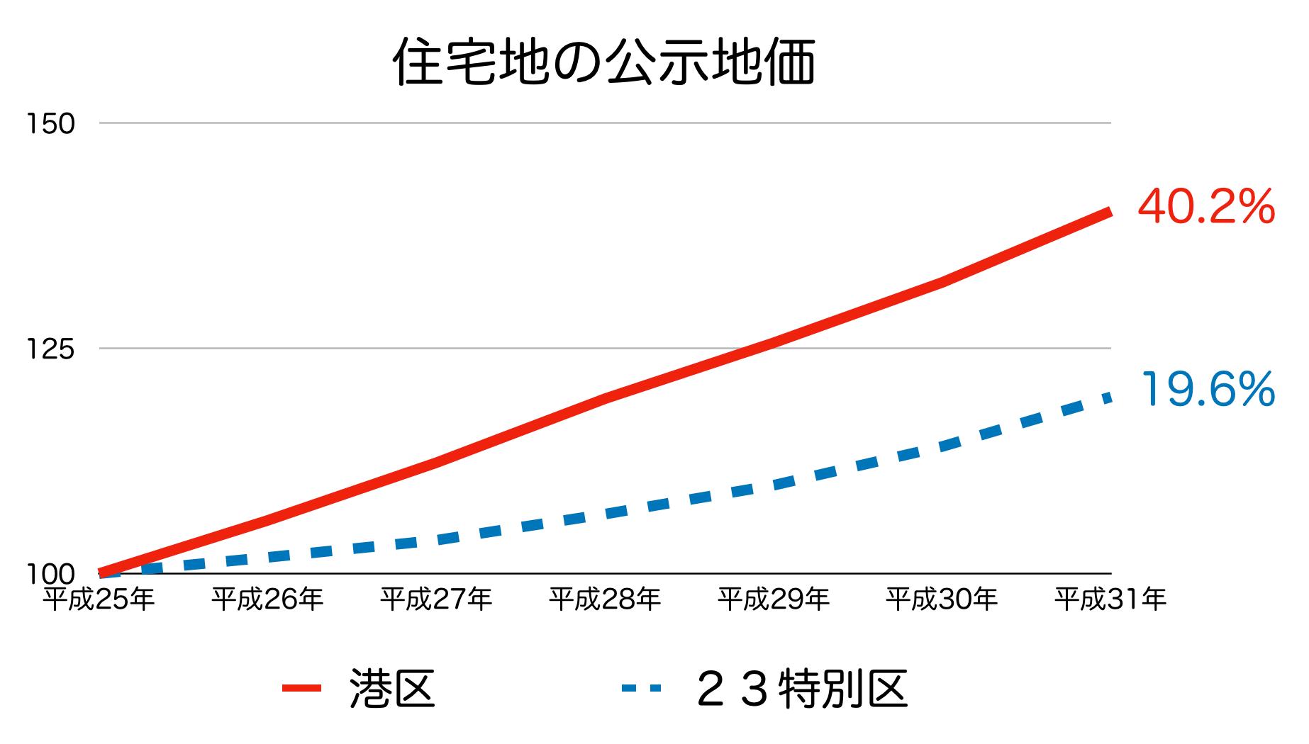 東京都港区の公示地価 H25-H31