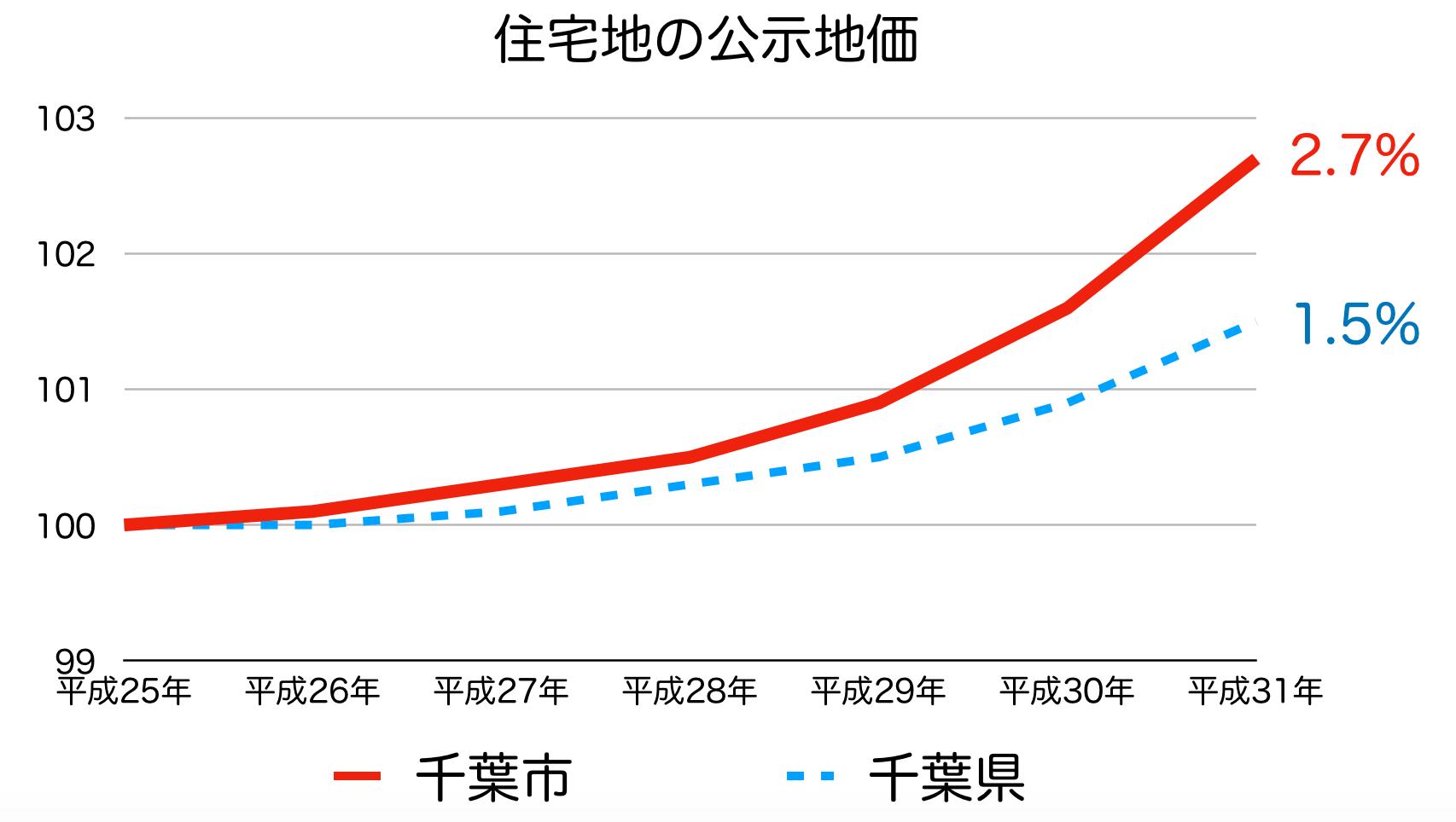 千葉市の公示地価