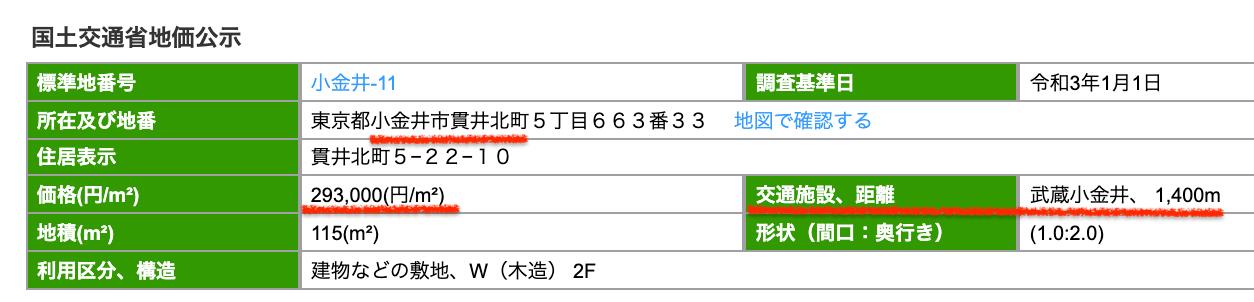 小金井市の公示地価