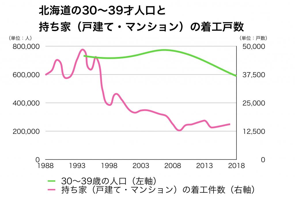 北海道の30代人口と新設着工住宅戸数