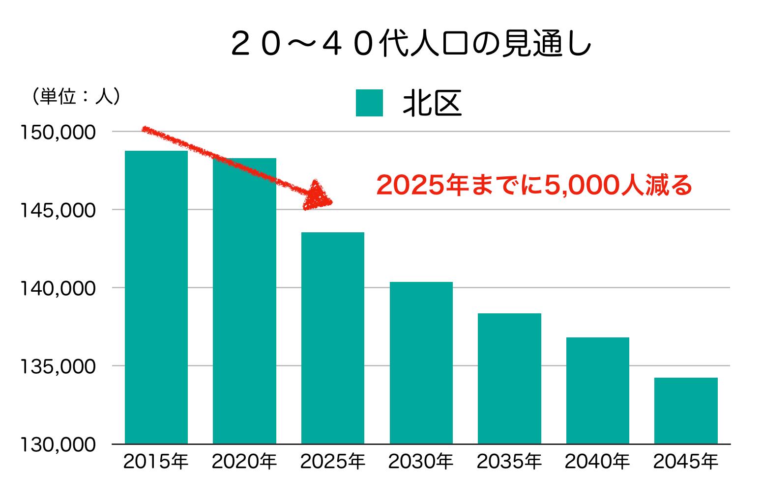 東京都北区の20〜40代人口の予測