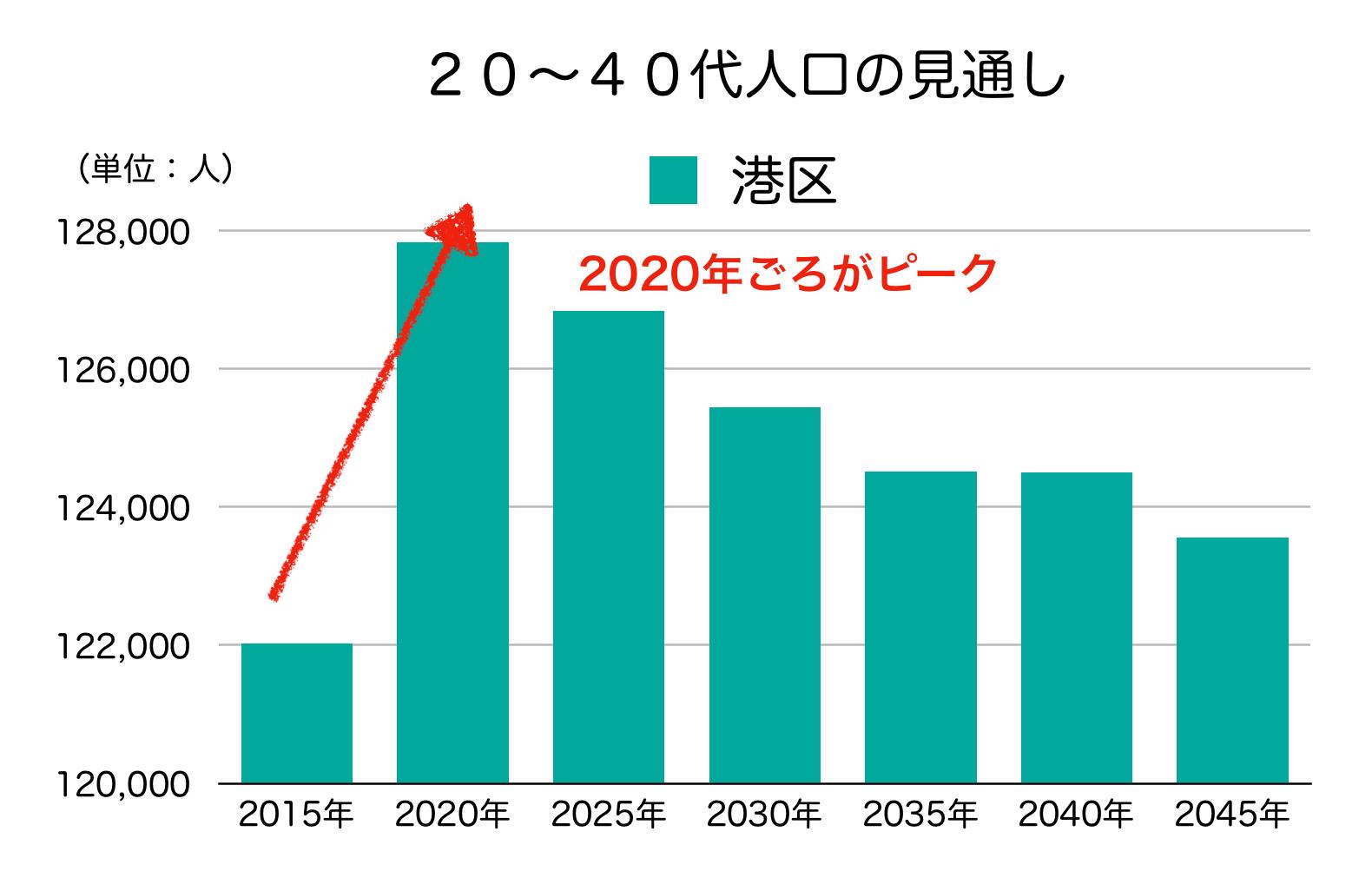 港区の20〜40代人口の予測