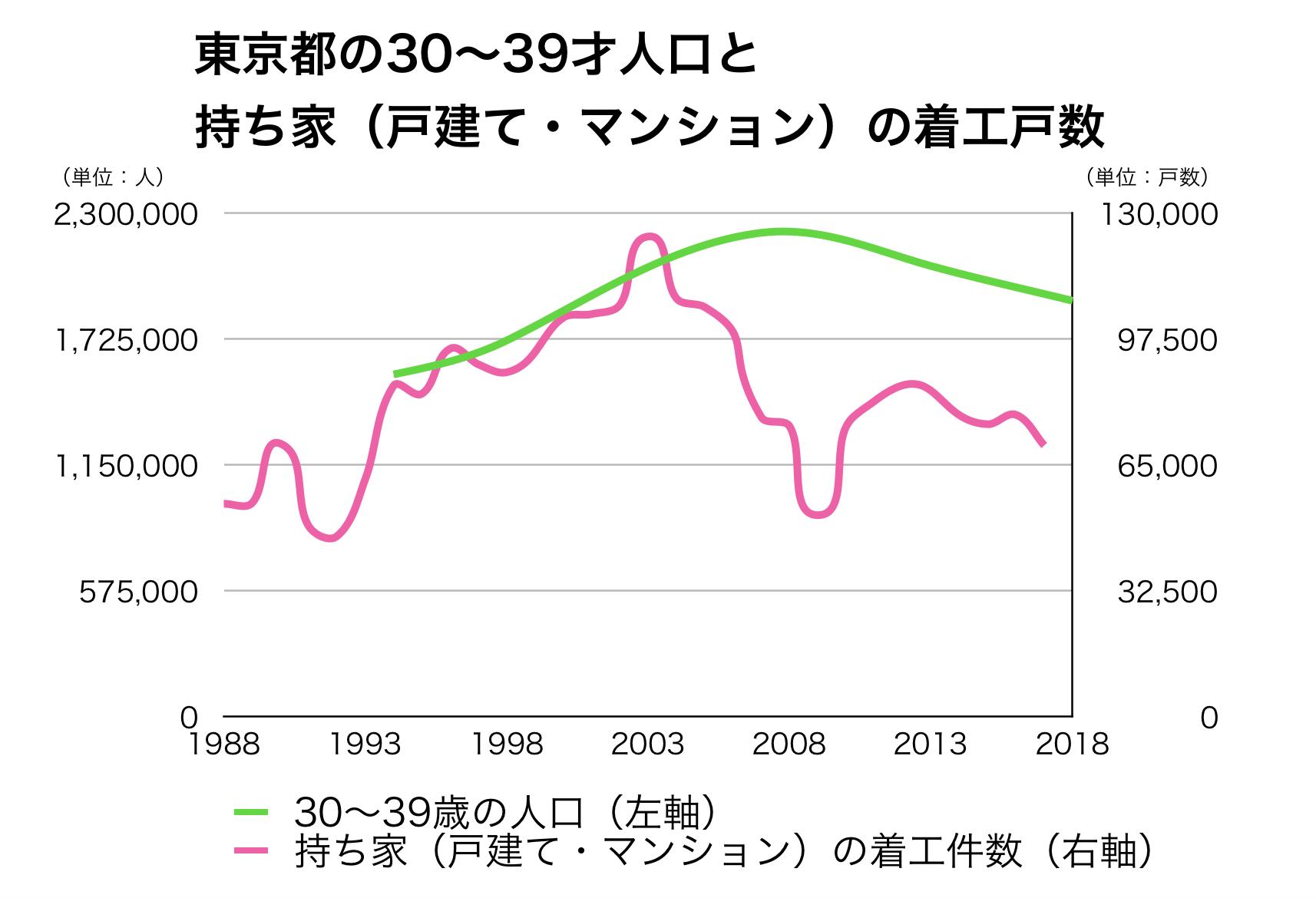 東京の30代人口と新設戸数の推移