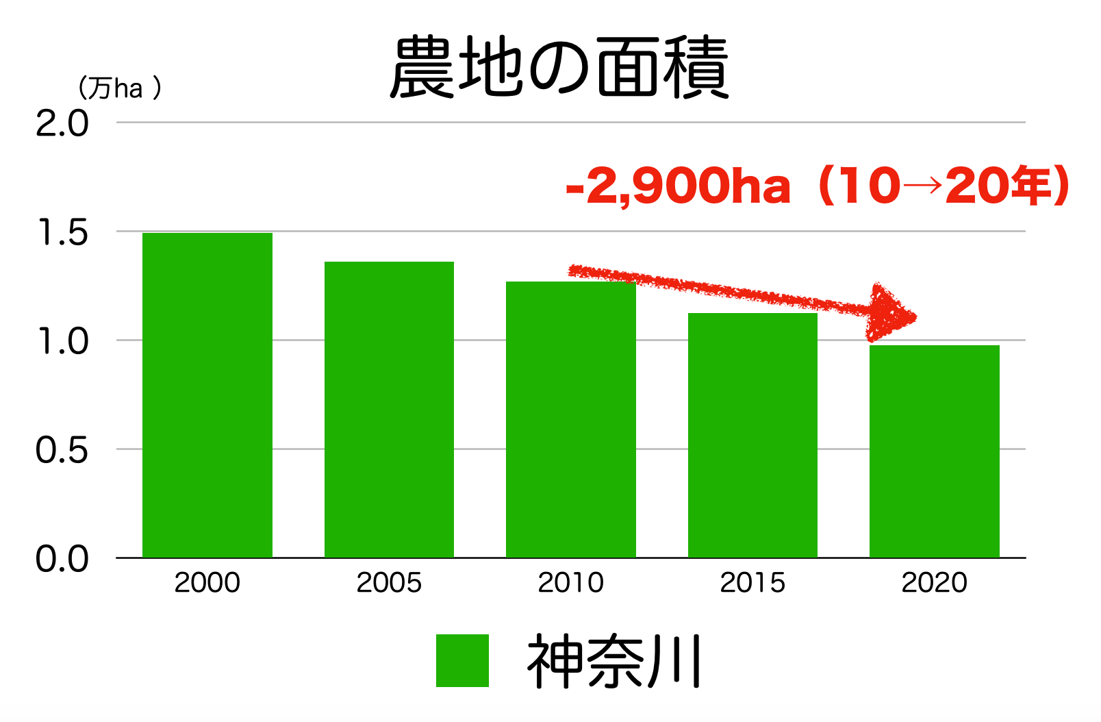 神奈川県の農地面積