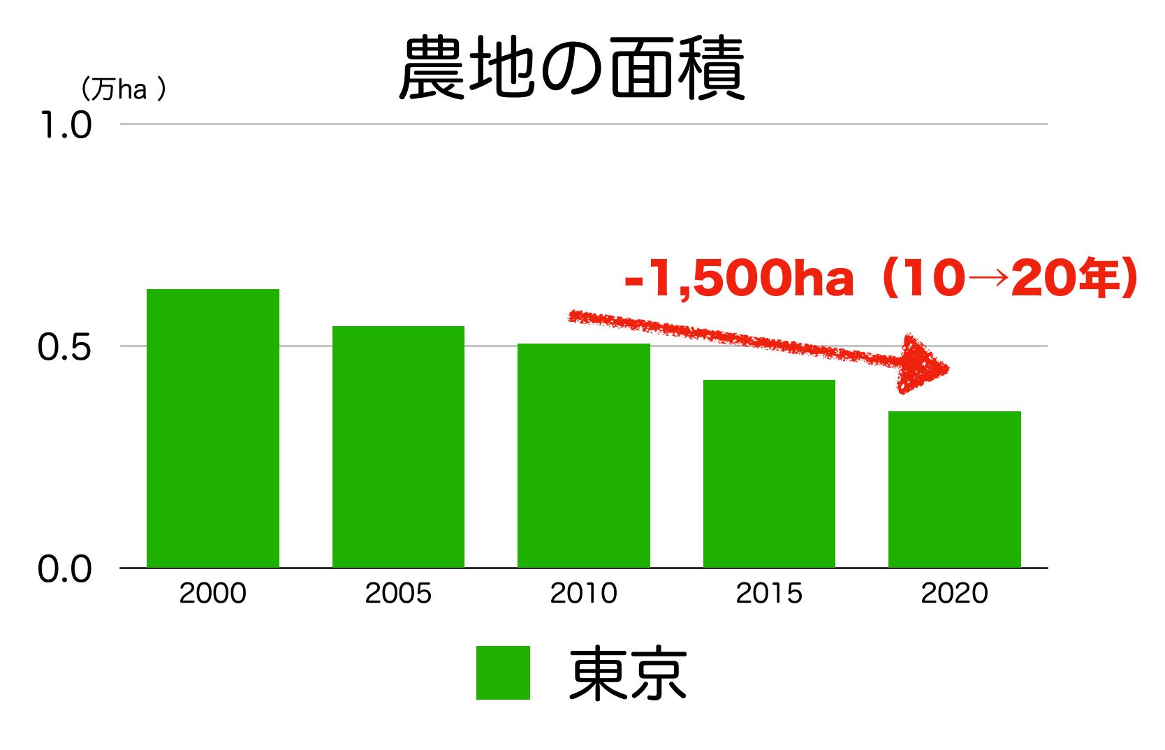 東京都の農地面積
