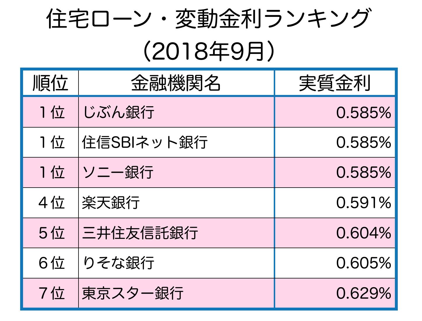 変動金利ランキング_2018年9月