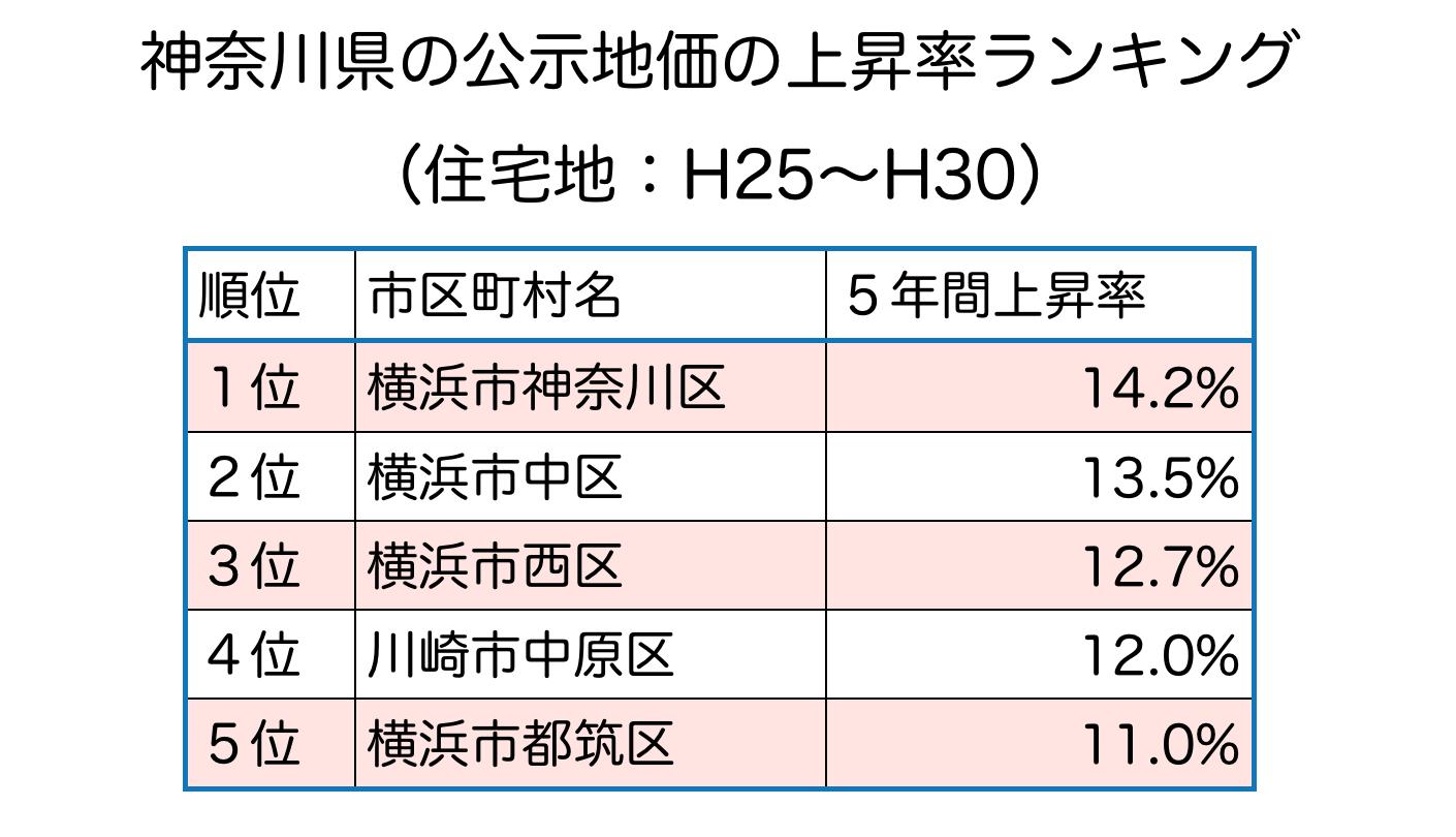 神奈川県の公示地価のランキング