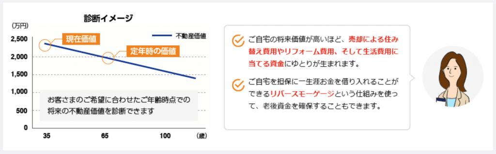 東京スター銀行の不動産診断
