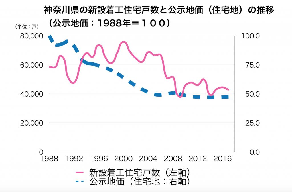 神奈川県の新設着工住宅戸数
