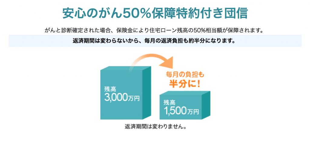 ソニー銀行のガン50%特約
