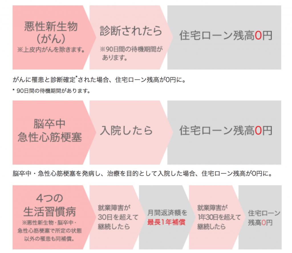 三菱UFJ銀行の三大疾病特約