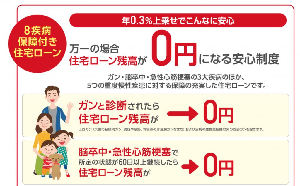イオン銀行の8疾病特約