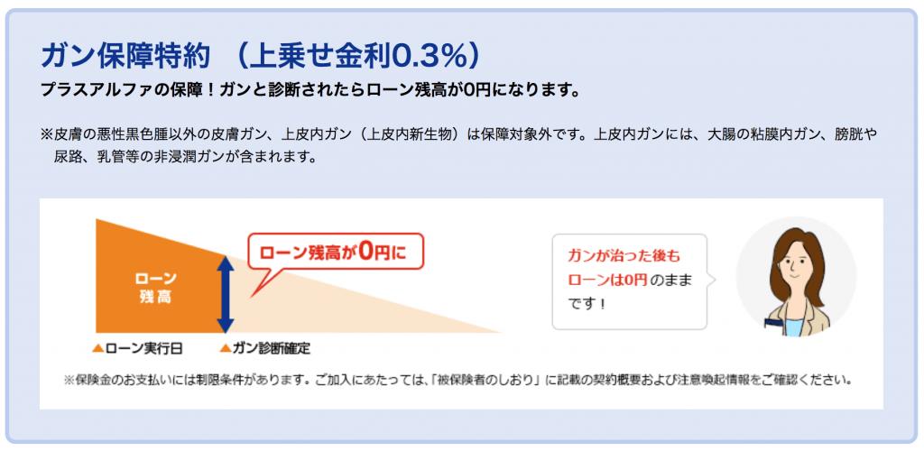 東京スター銀行のがん団信