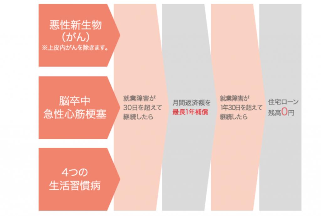 三菱UFJ銀行の特約_安心の保険料支払いタイプ
