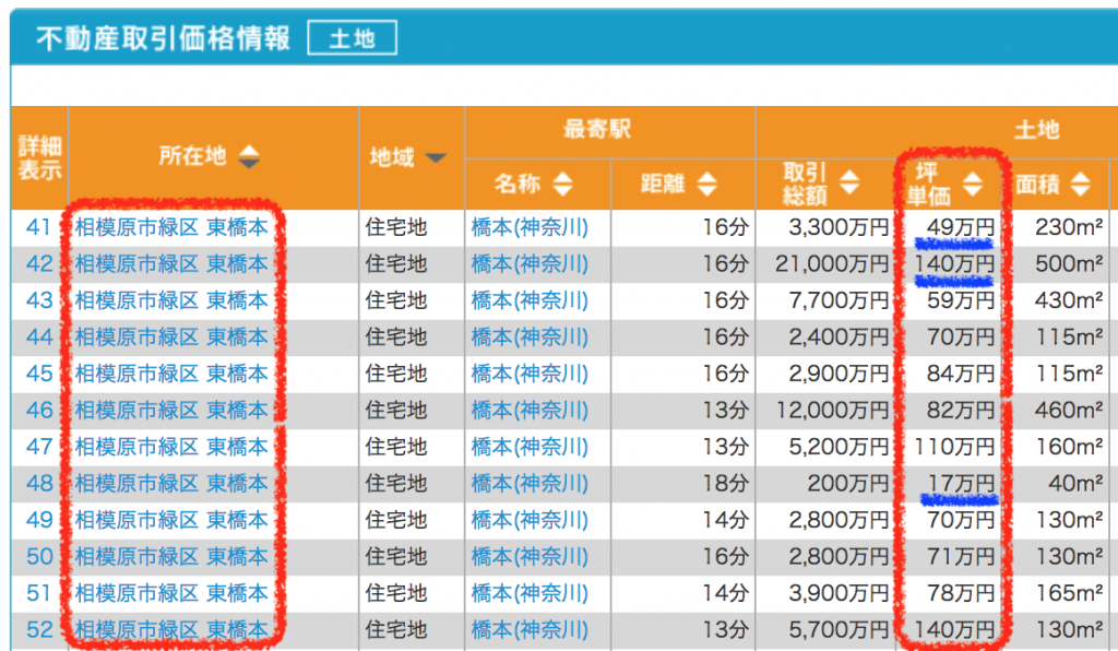 緑区東橋本の土地取引