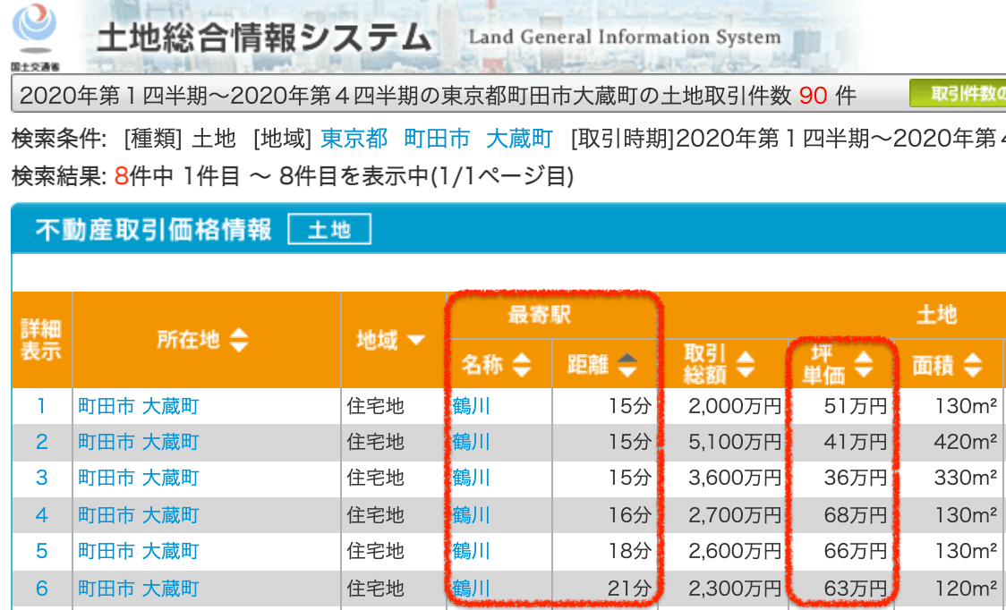 町田市の土地取引