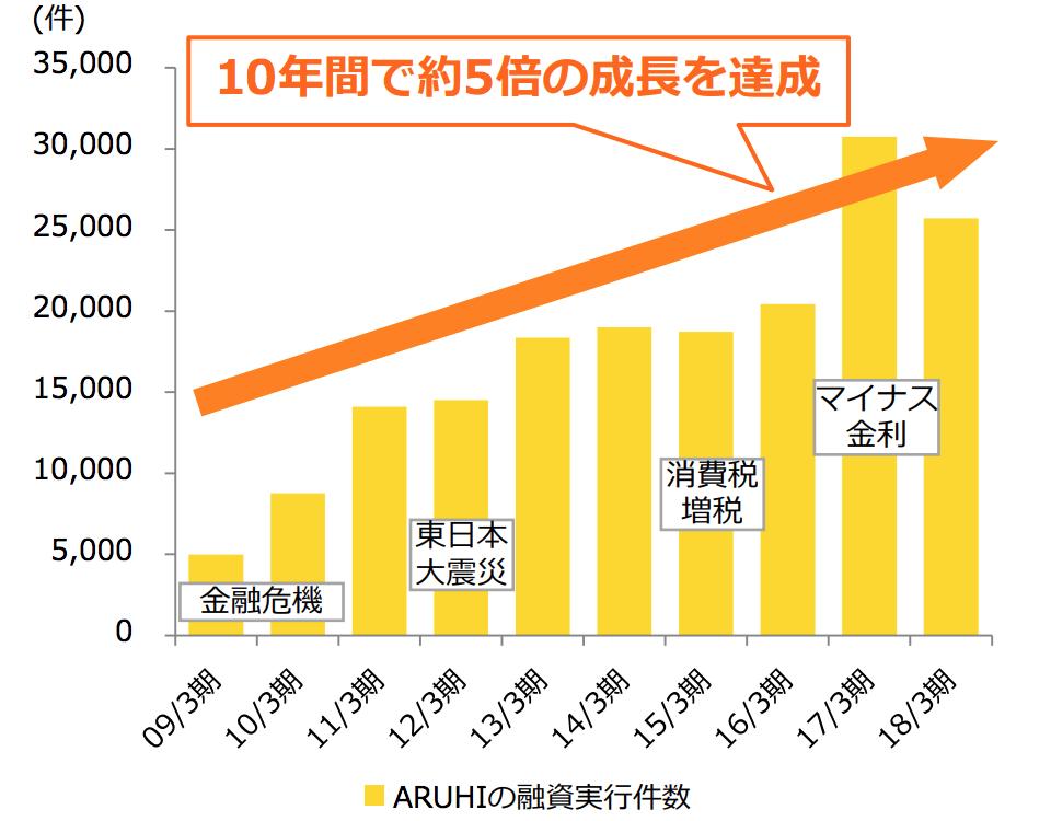 アルヒの融資実行件数の推移