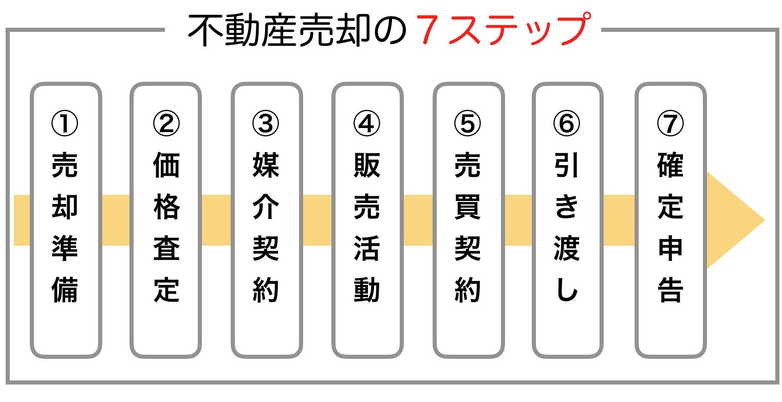不動産売却の7つのステップ