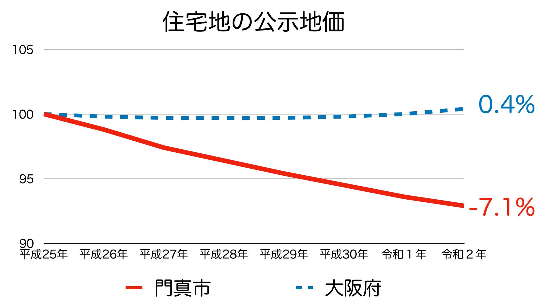 門真市の公示地価の推移(令和2年)