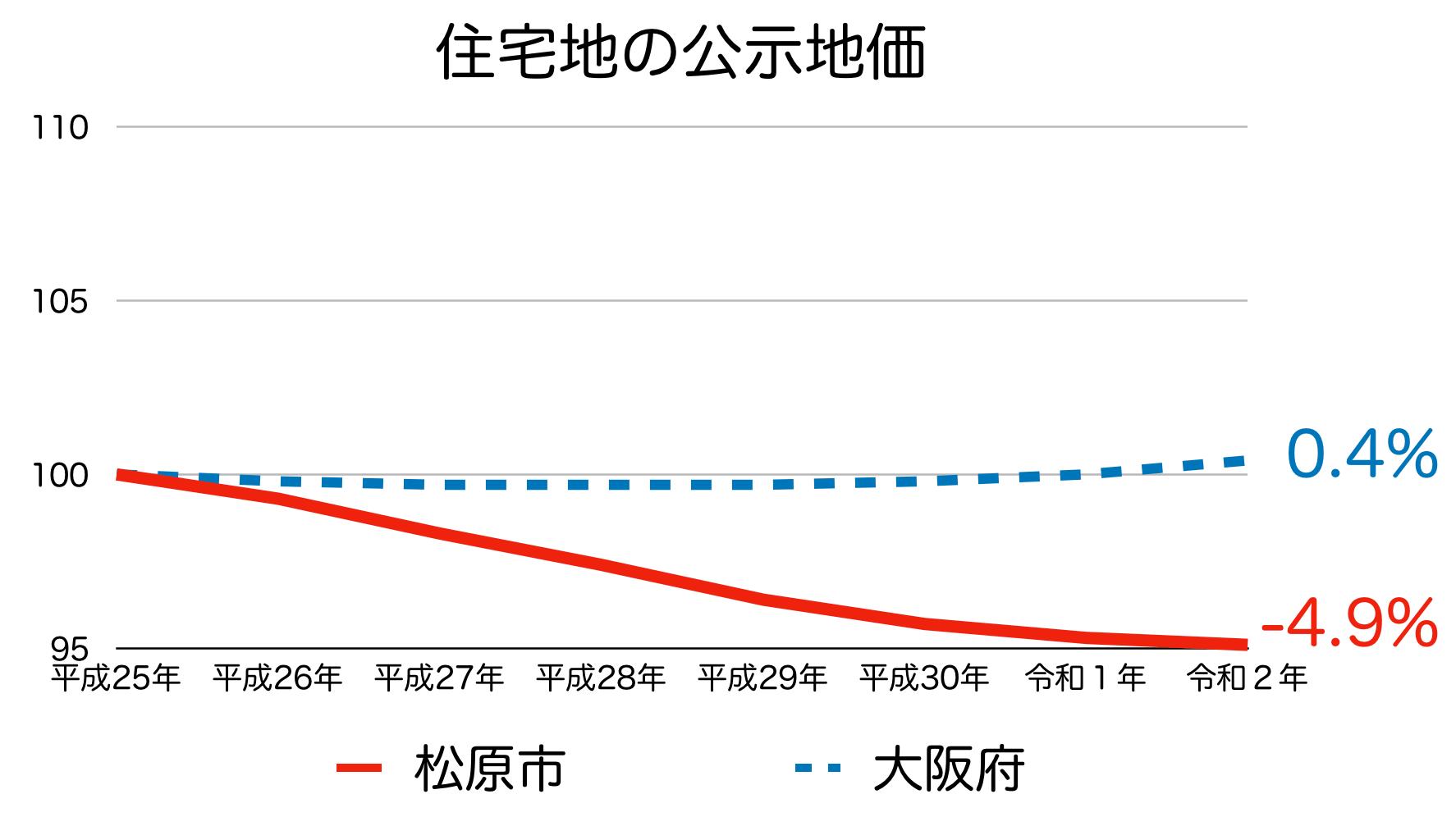松原市の公示地価の推移(令和2年)
