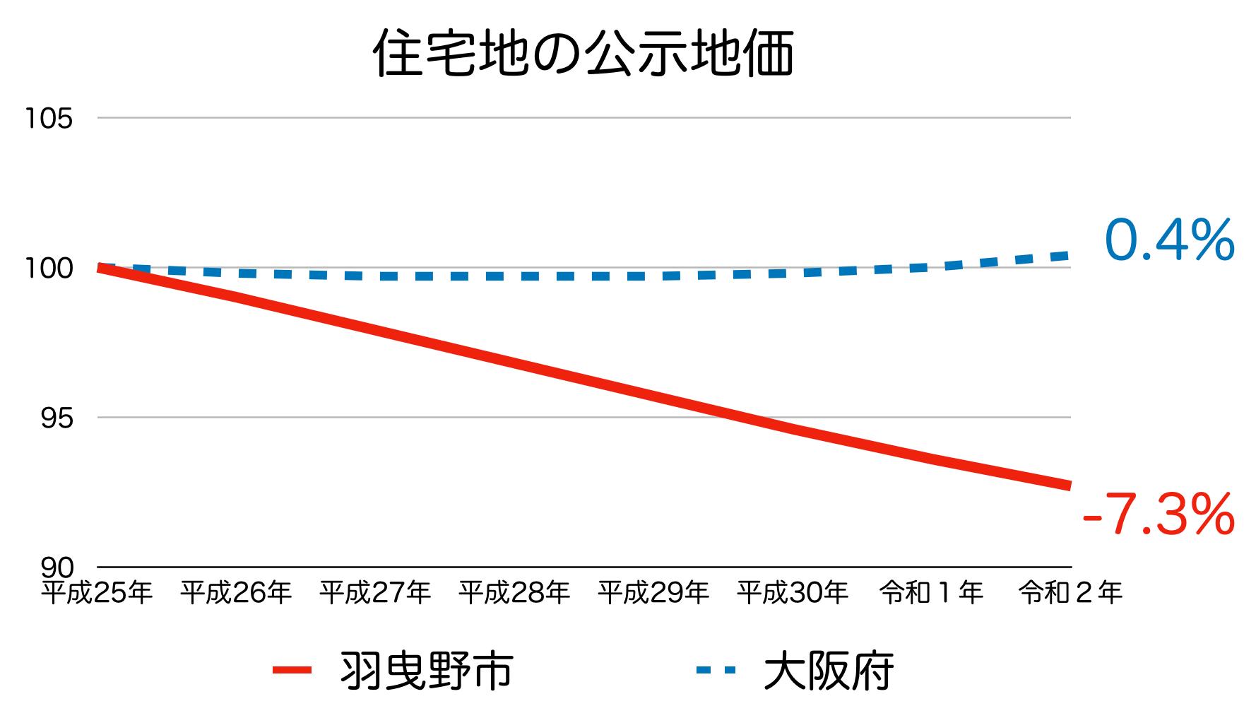羽曳野市の公示地価の推移(令和2年)