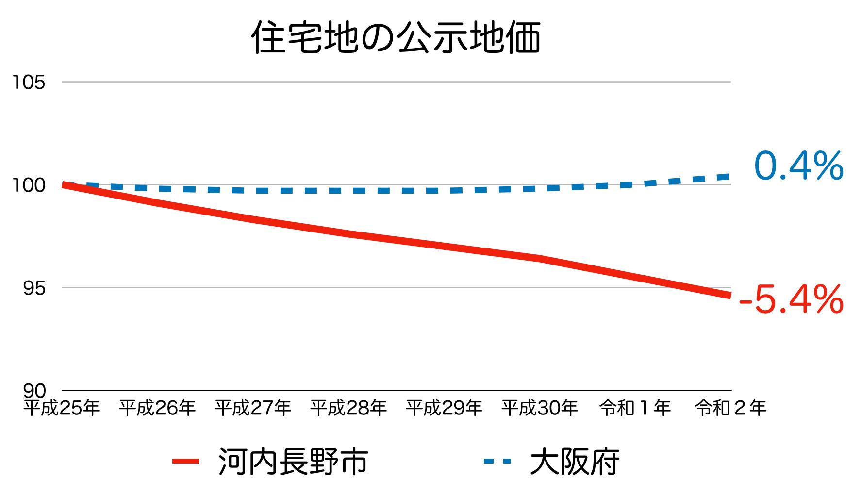 河内長野市の公示地価の推移(令和2年)