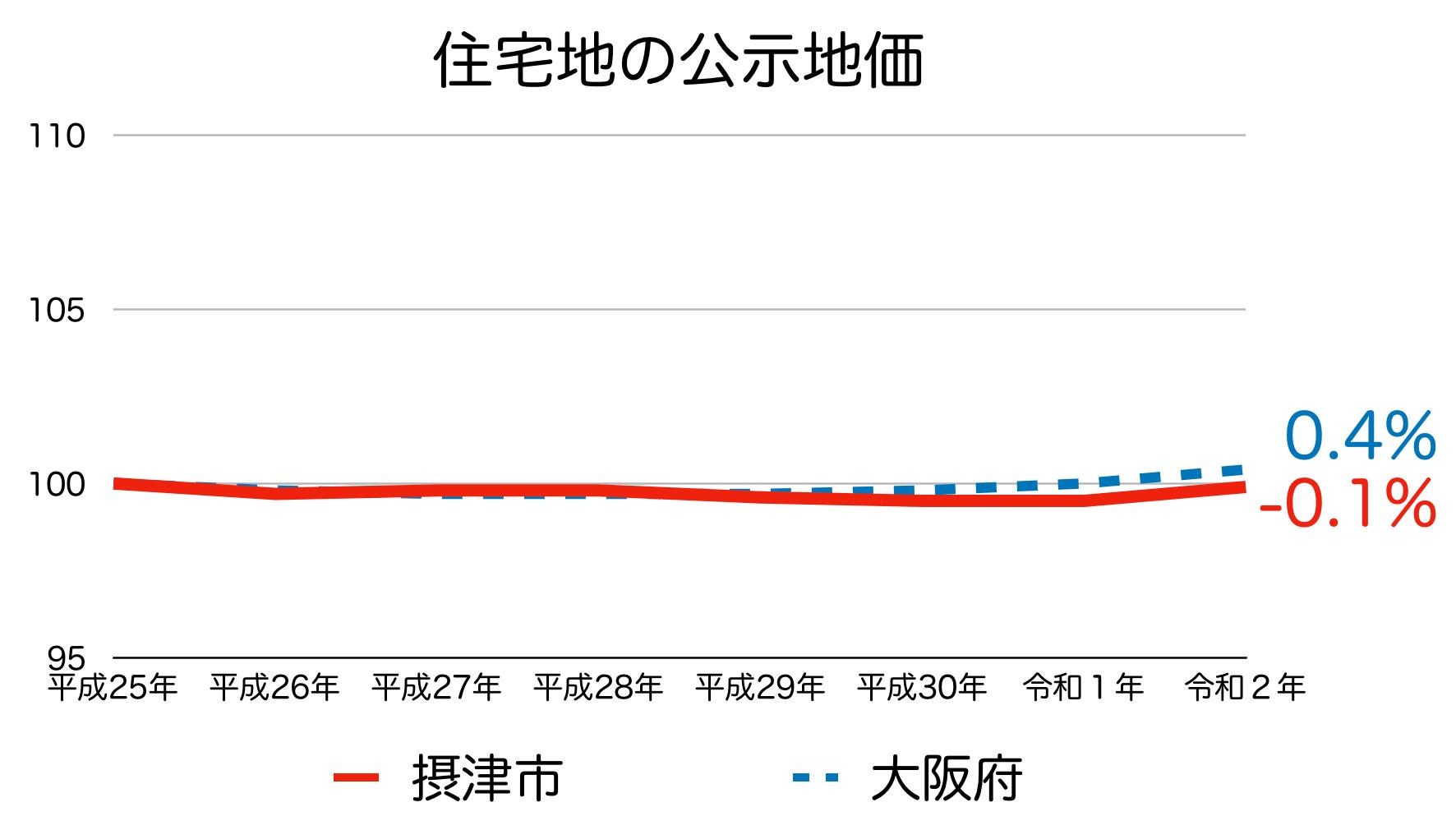 摂津市の公示地価の推移(令和2年)