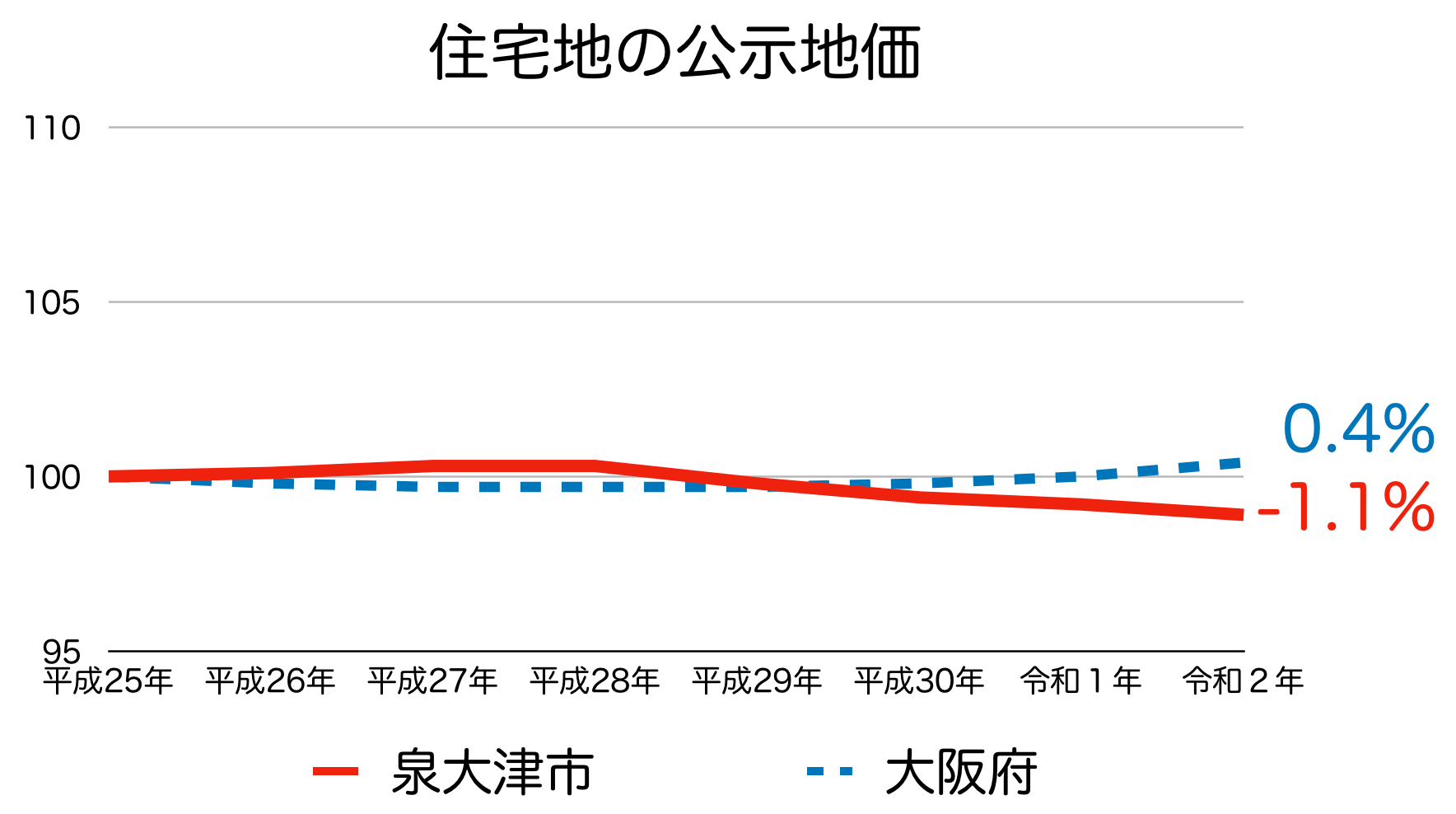 泉大津市の公示地価の推移(令和2年)