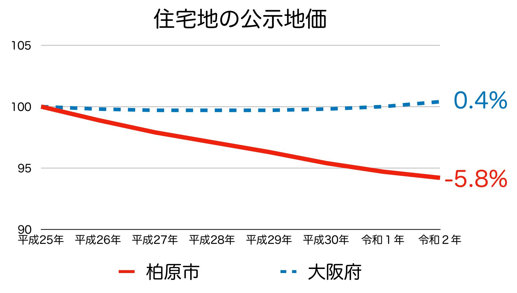 柏原市の公示地価の推移(令和2年)
