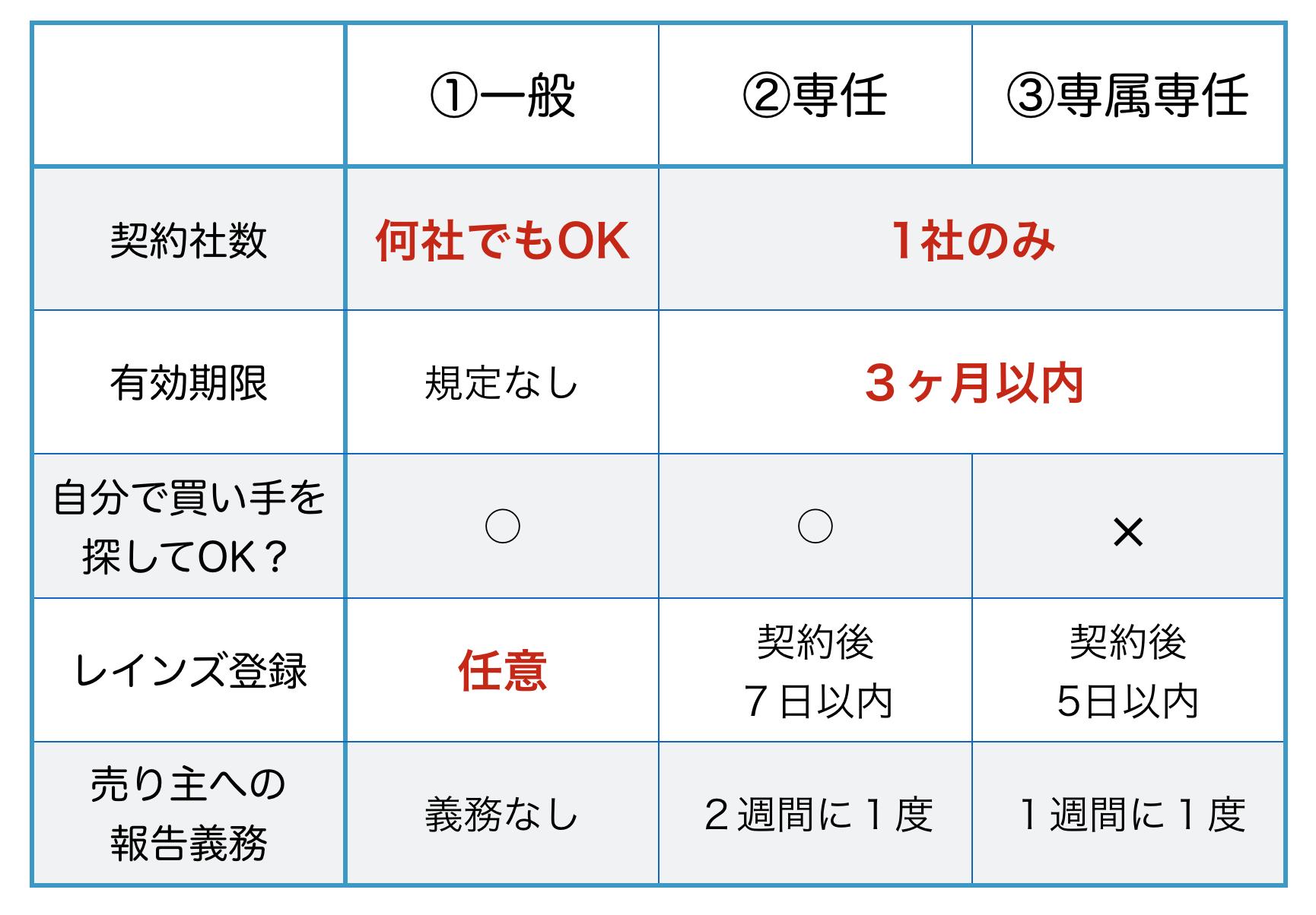 媒介契約の比較表