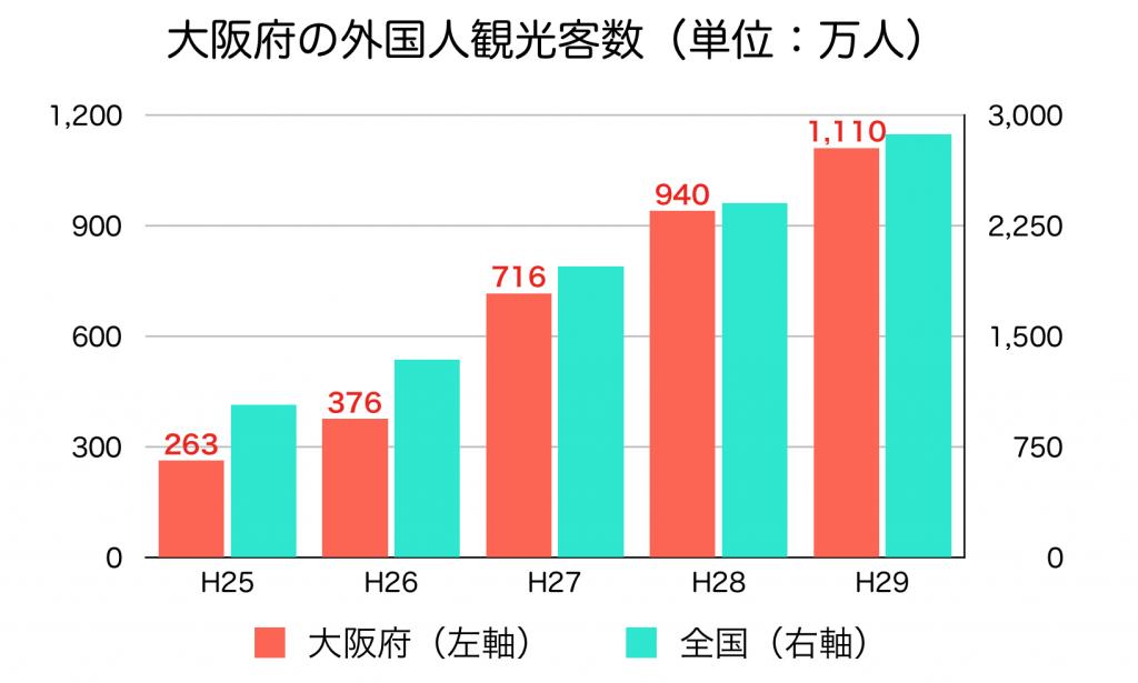大阪府の外国人観光客数