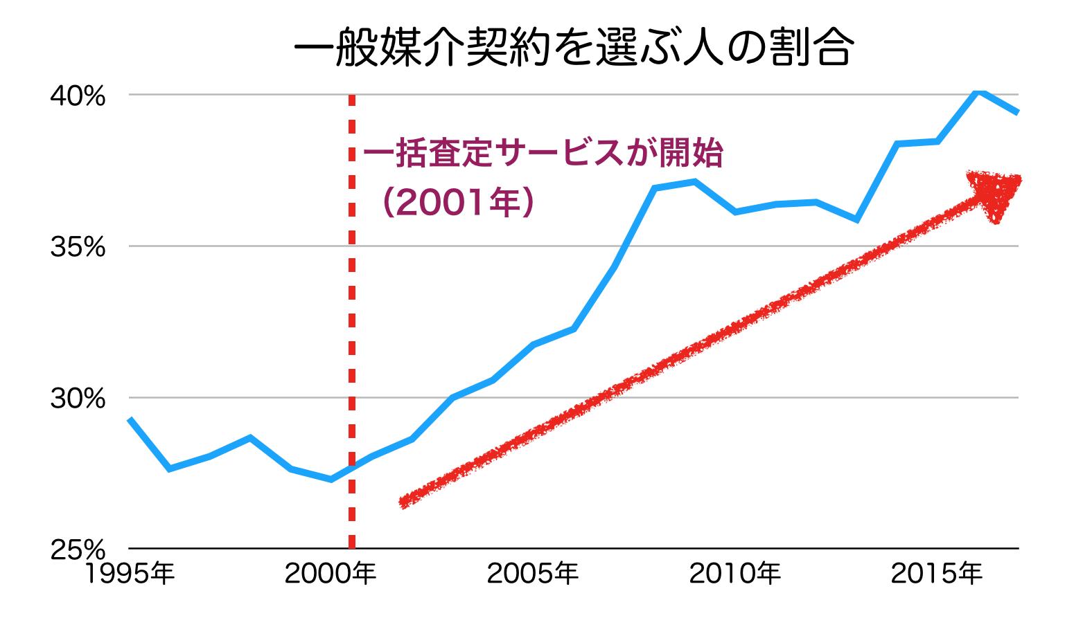 一般媒介契約の比率の推移